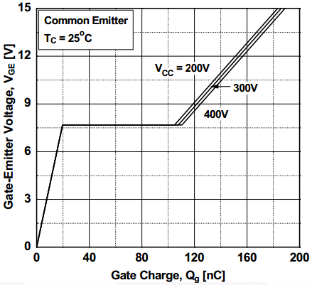 Gate Charge vs. Voltage - E&M experiments