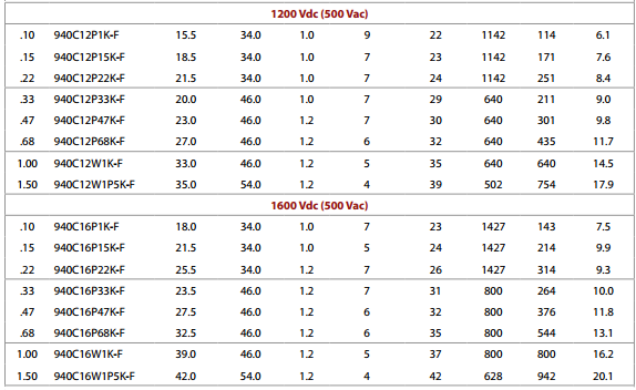 CDE ratings