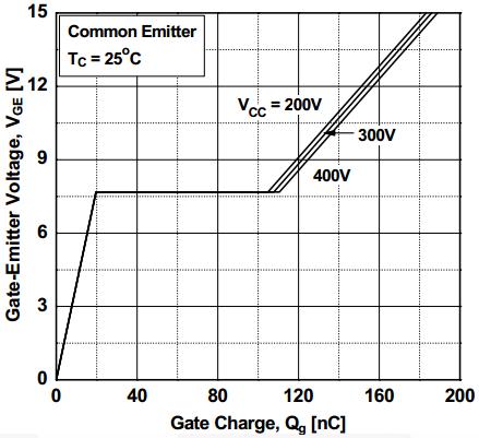 Gate Charge vs. Voltage - E&M experiments